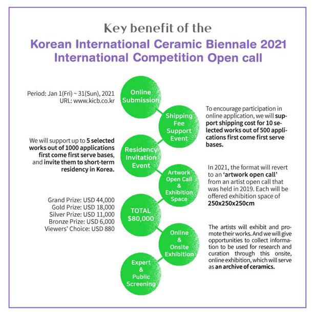 KOREAN INTERNATIONAL CERAMIC BIENNALE 2021